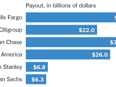 Banks Are Paying Out Billions to Shareholders. We Put the Numbers in Context.