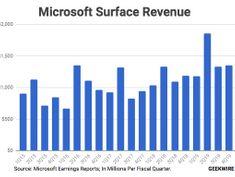 'Mac vs. PC' is back: New Microsoft ad touts Surface Laptop 2, roasts Apple's MacBook