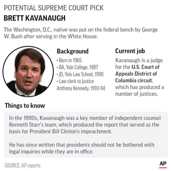 Brett Kavanaugh, Trump's Supreme Court Pick, Is A