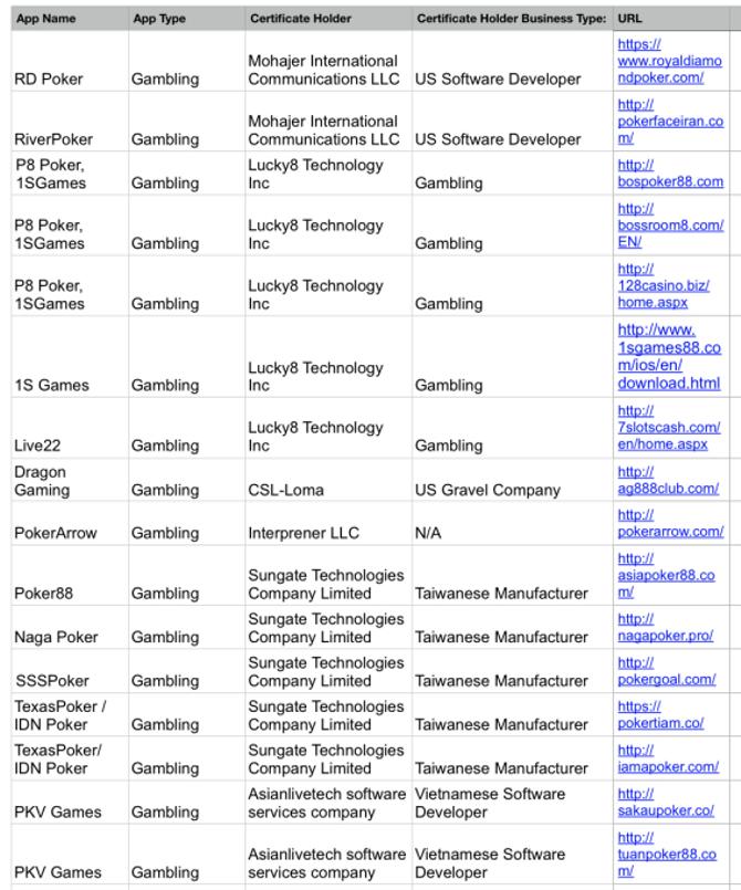 TechCrunch-Verified-Gambling-Apps-On-Apple-Certificates.png?w=566