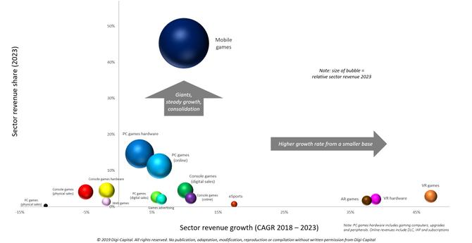 Digi-Capital-Games-Sectors-Revenue-e1553007688998.png