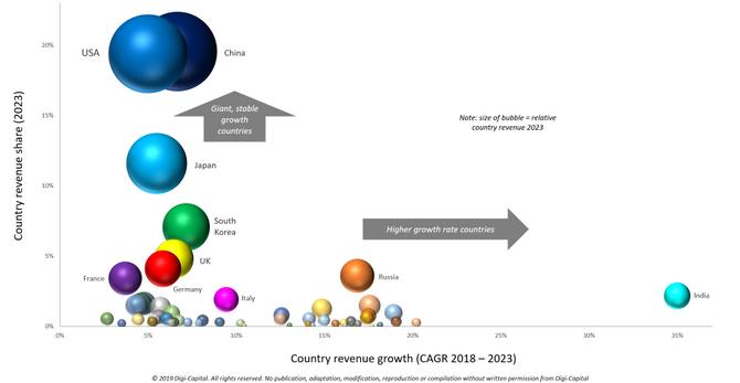 Digi-Capital-Games-Countries-Revenue-e1553007609573.png